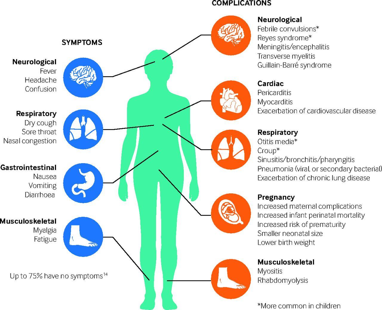[Lancet Respir Med在线发表]:静脉扎那米韦与口服奥司他韦对流感住院患者疗效相似