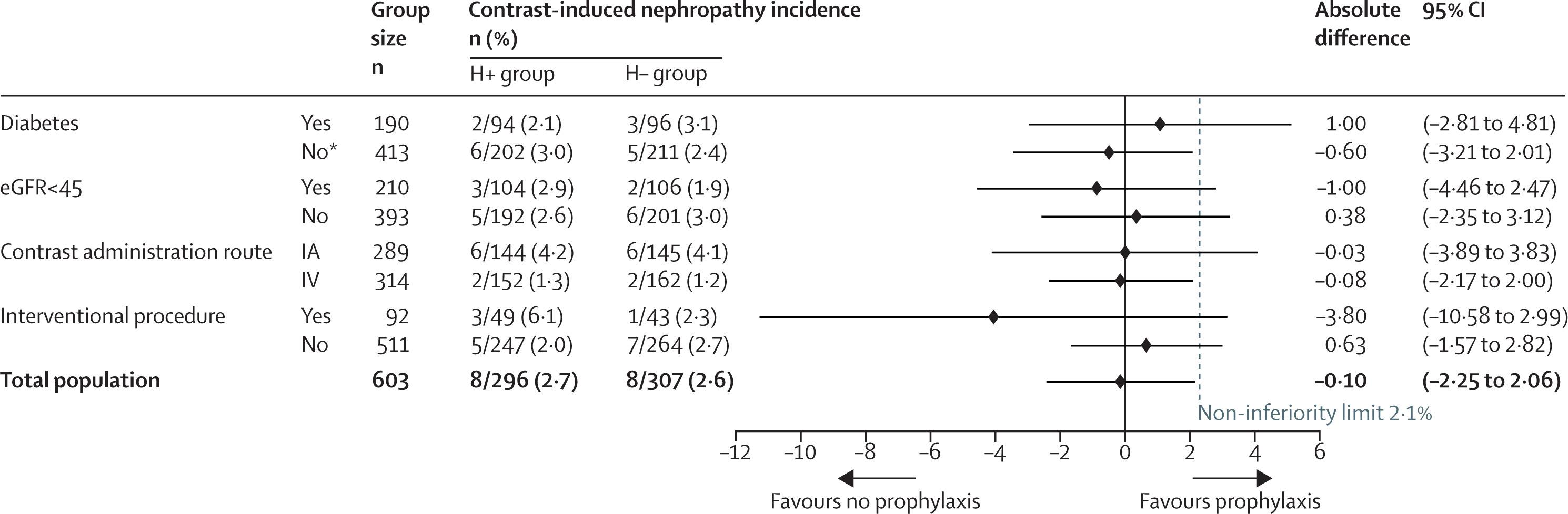 [Lancet在线发表]:静脉水化不能预防高危患者的造影剂肾病
