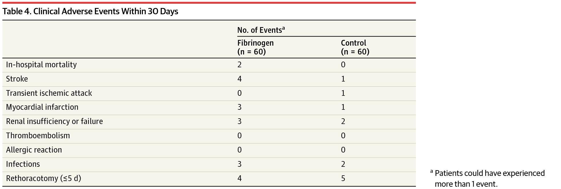 [JAMA最新论文]:合并术中出血的高危心脏手术患者输注纤维蛋白原不能减少术中出血