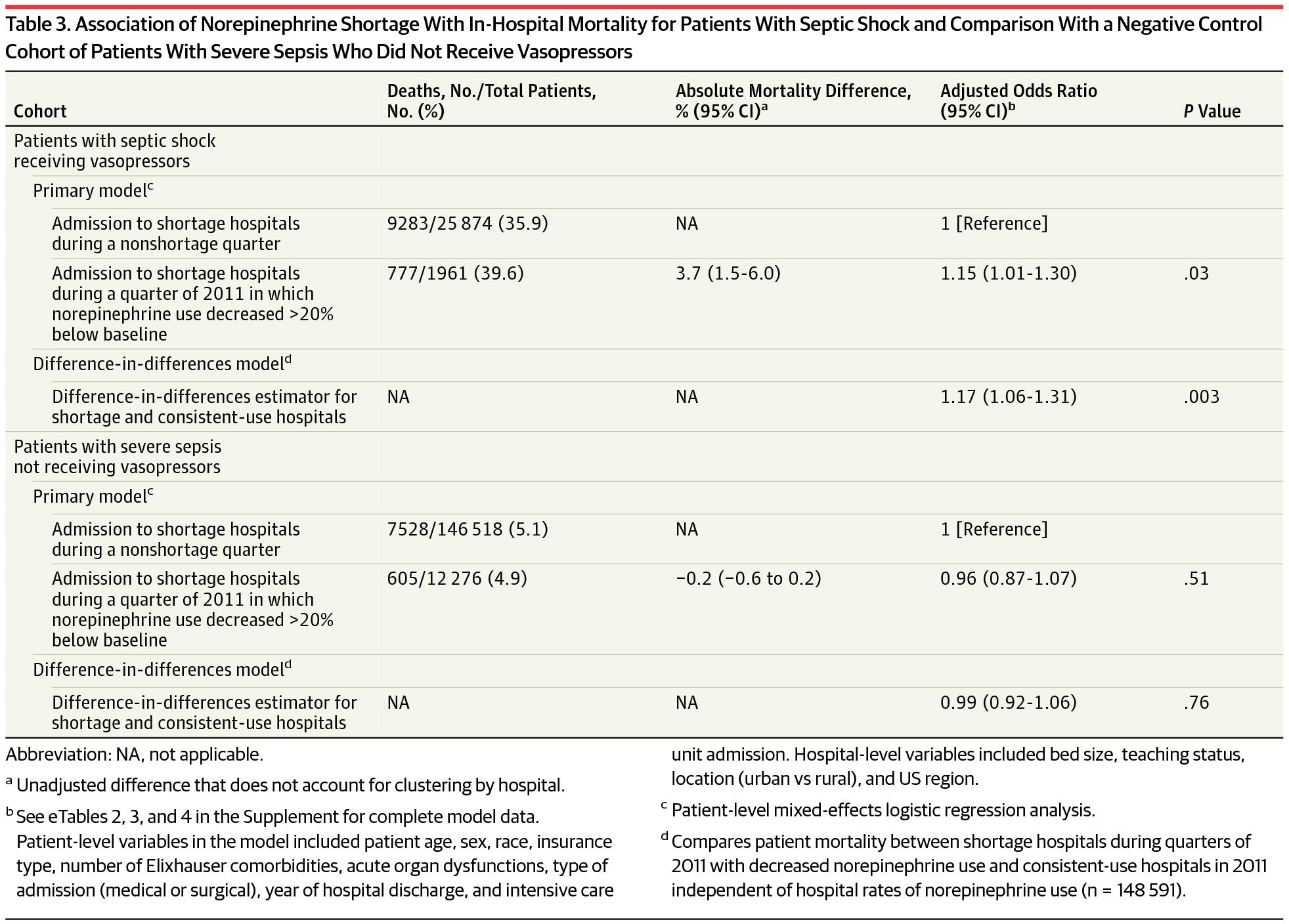 [MEDSCAPE评论]:药物短缺增加感染性休克病死率