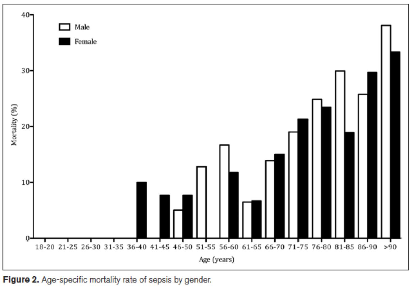[Crit Care Med在线发表]:基于人口的全身性感染流行病学:中国数据