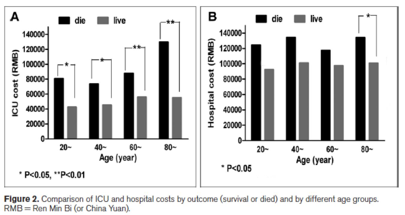 [Crit Care Med在线发表]:北京ICU中机械通气的应用现状