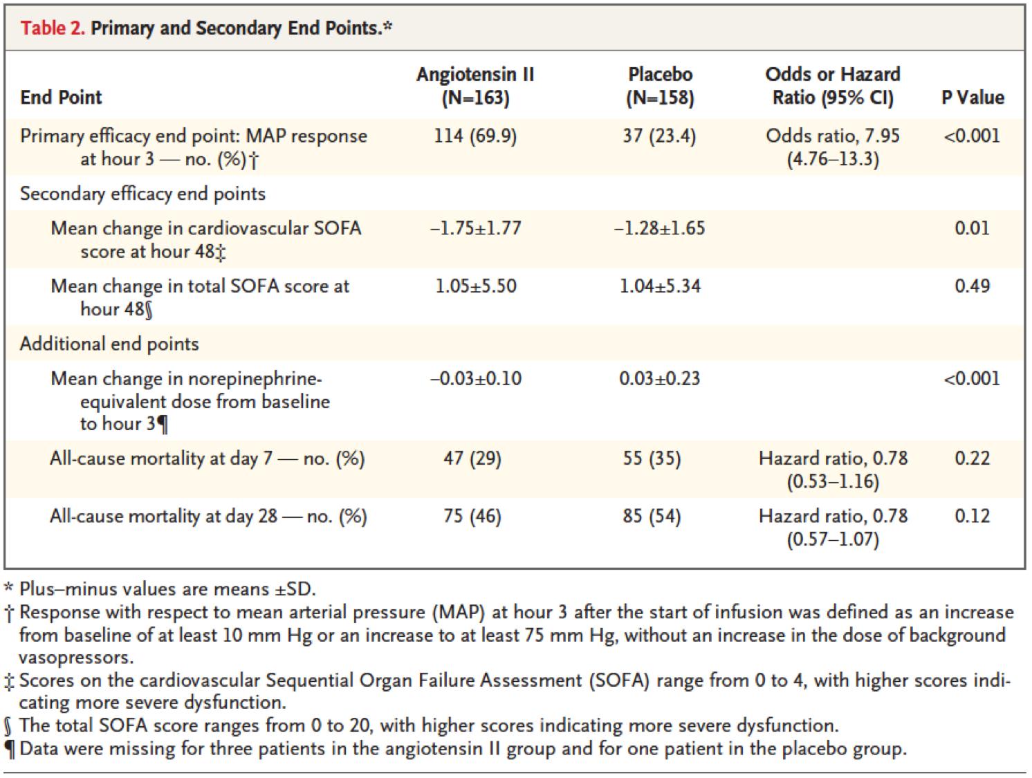 [MEDSCAPE观点]:血管紧张素II:治疗感染性休克的新希望?