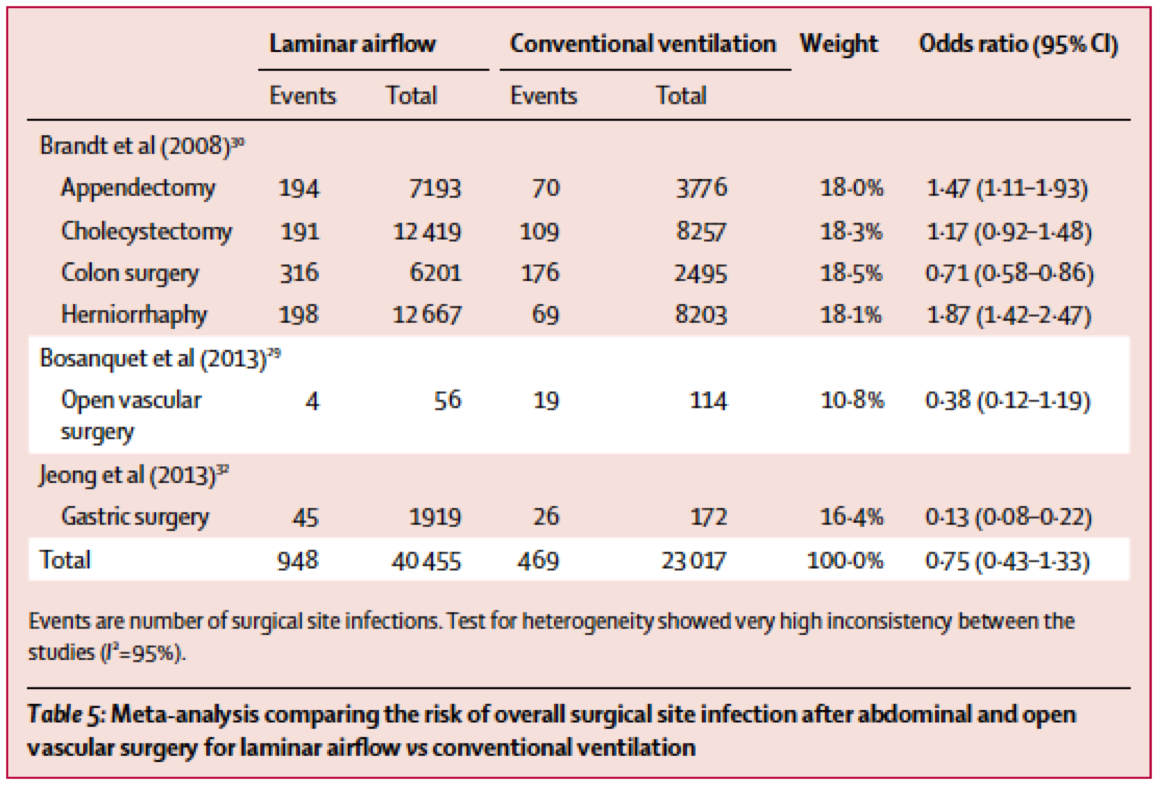 [Lancet Infect Dis最新论文]:meta分析表明,手术室层流通风不能减少手术部位感染