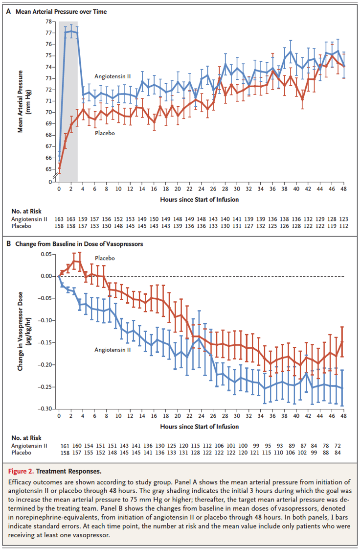 [MEDSCAPE]: FDA批准血管紧张素II用于治疗感染性休克