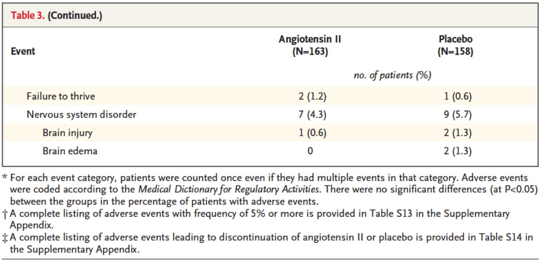 [NEJM在线发表]:血管紧张素II治疗血管舒张性休克