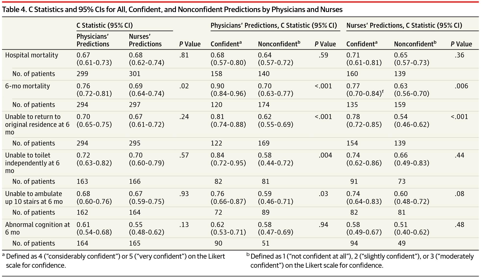 [JAMA在线发表]:医生与护士判断ICU患者6个月后生存及功能预后的预测准确性