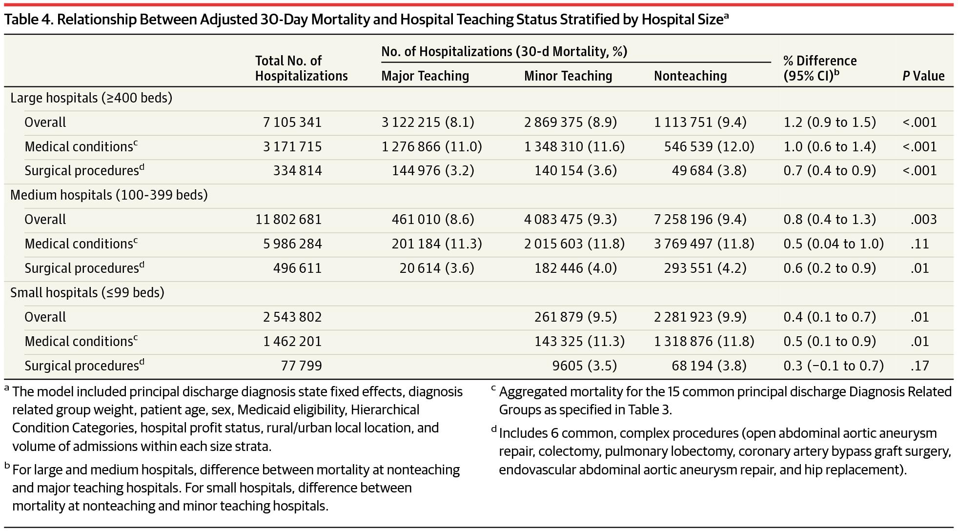 [JAMA最新论文]:美国教学医院常见疾病的病死率较低