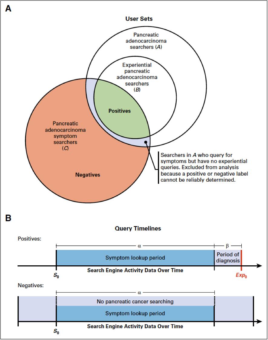 [BMJ述评]:搜索引擎数据能否预测胰腺癌?