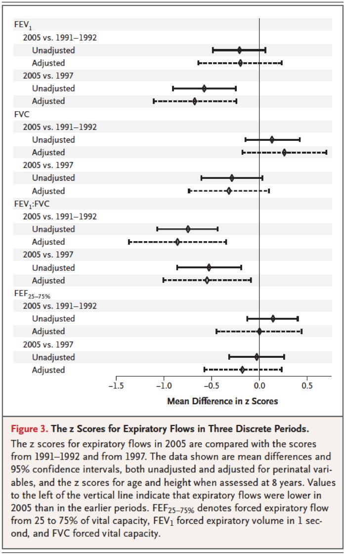 [NEJM最新论文]:极早产儿机械通气不改善患儿远期呼吸功能