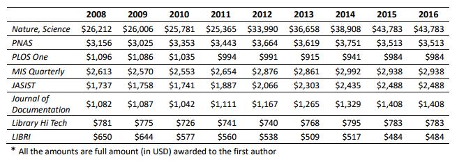 [MIT Technology Review]: 中国对发表文章给予现金奖励政策的真相