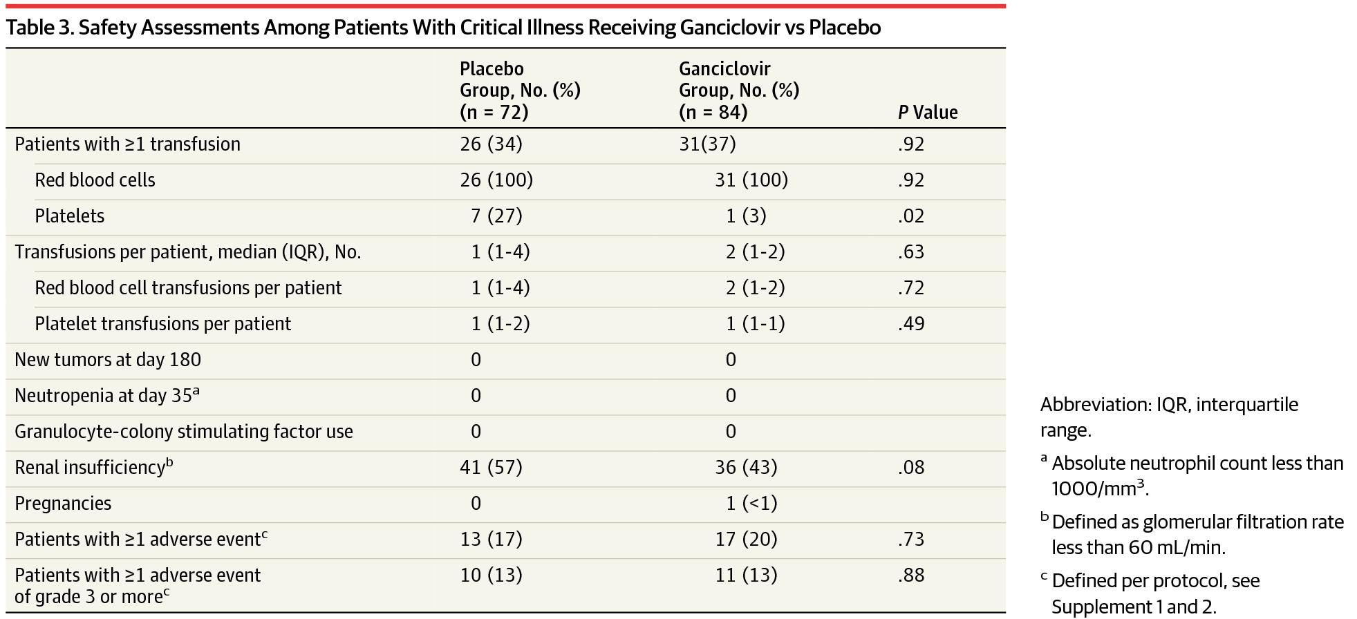 [JAMA最新论文]:更昔洛韦不能降低CMV血清阳性成年危重病患者的IL-6水平