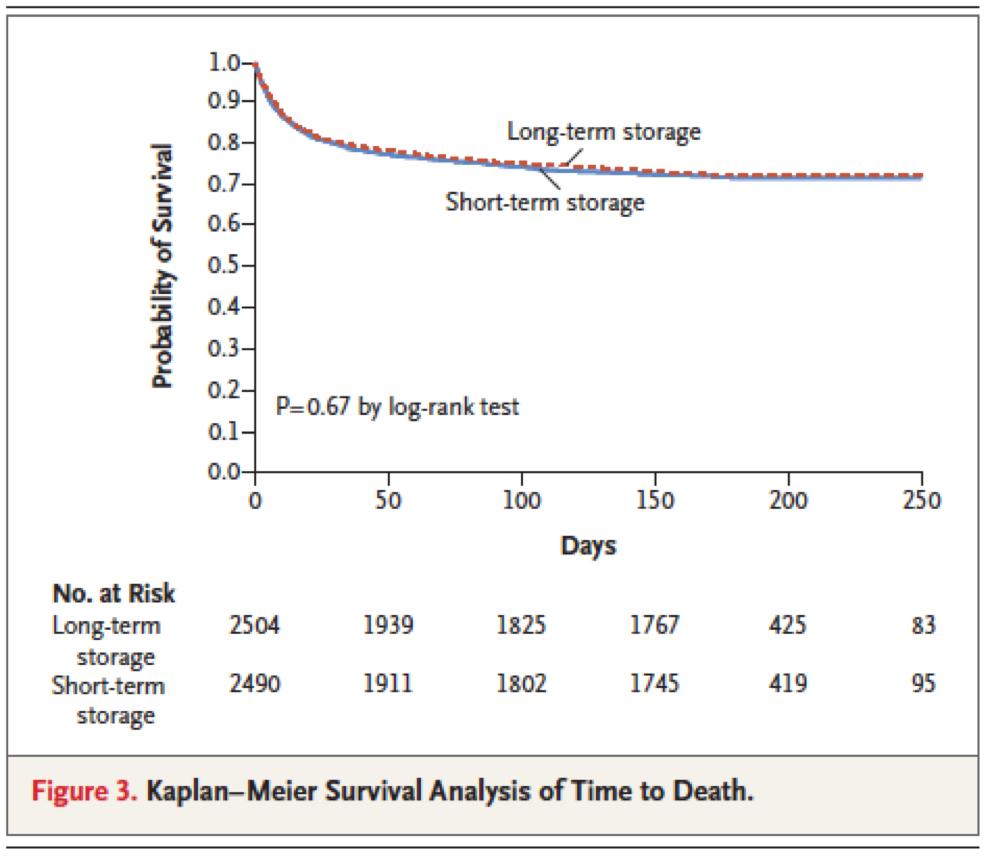 [NEJM在线发表]:输注红细胞的储存期不影响成年危重病患者预后