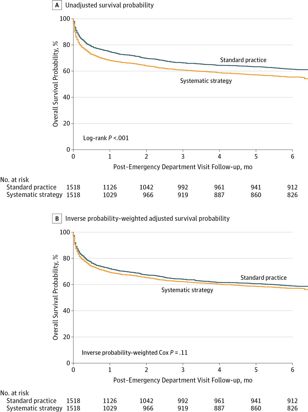 [JAMA在线发表]:系统性收入ICU不能改善老年危重病患者远期病死率