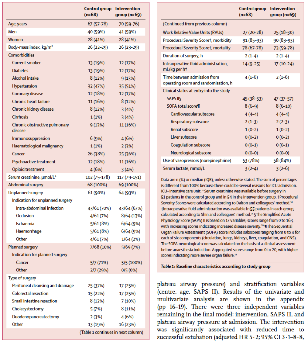 [Lancet Respir Med最新论文]:术后危重病患者立即终止镇静能够改善临床预后