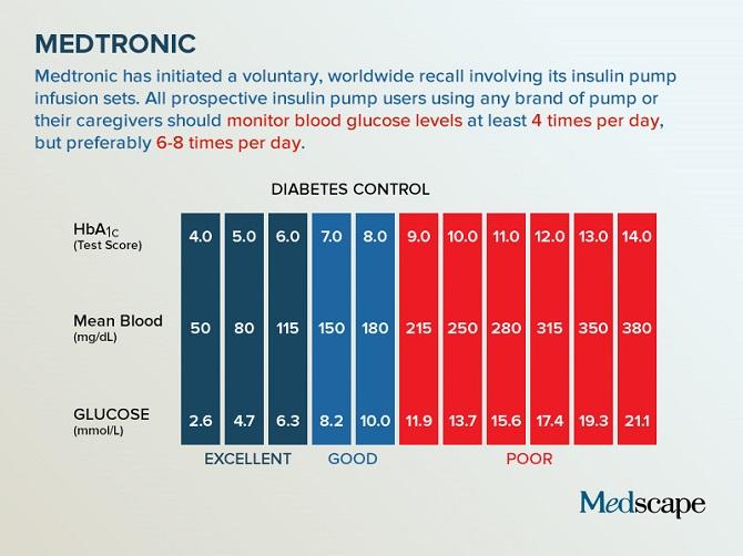 [MEDSCAPE]: 2017年9月临床医学趋势