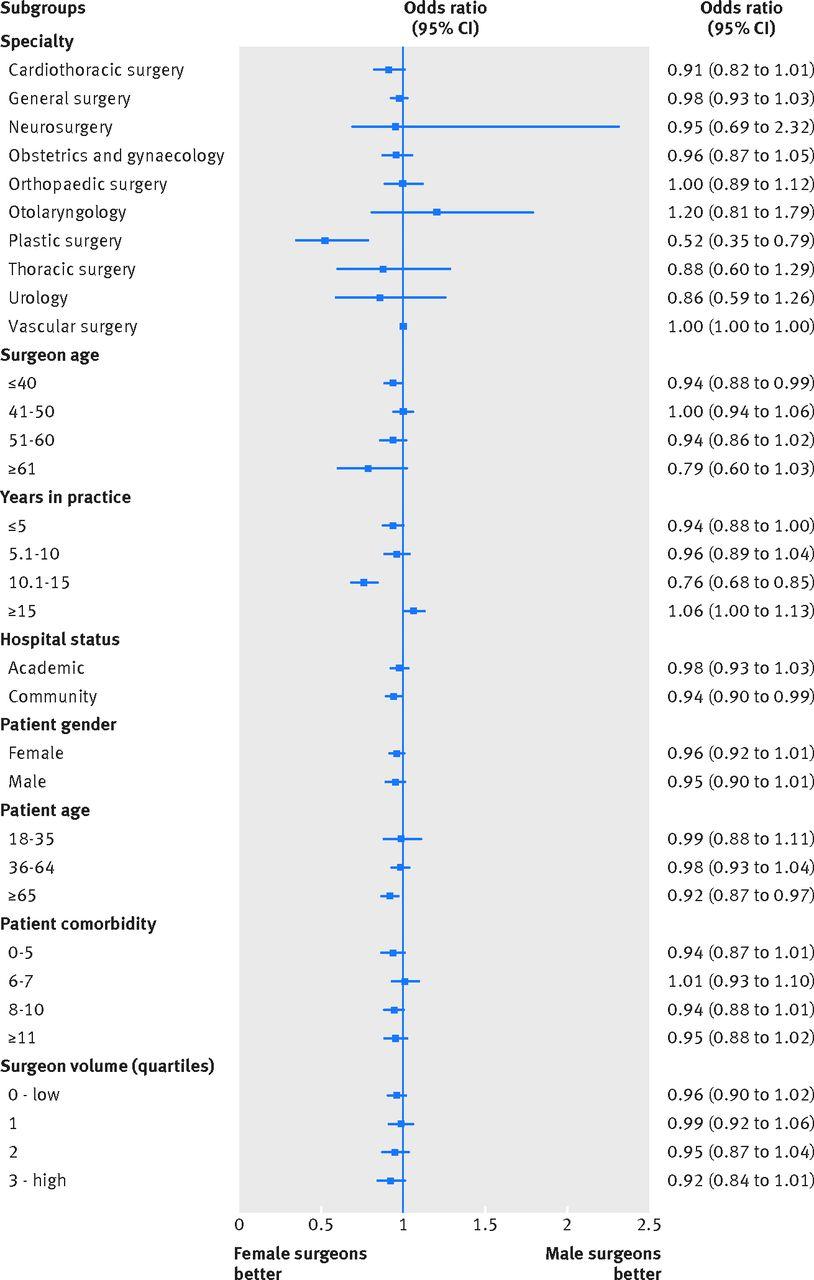 [BMJ最新发表]:男性与女性外科医生治疗患者的术后预后比较