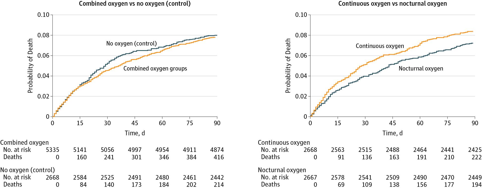 [MEDSCAPE神经内科]:急性卒中患者常规接受氧疗并无益处