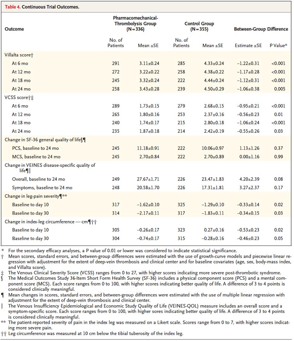 [NEJM最新论文]:深静脉血栓形成的导管取栓溶栓治疗