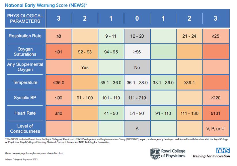 [MEDSCAPE新闻]:英国批准使用全身性感染早期预警评分