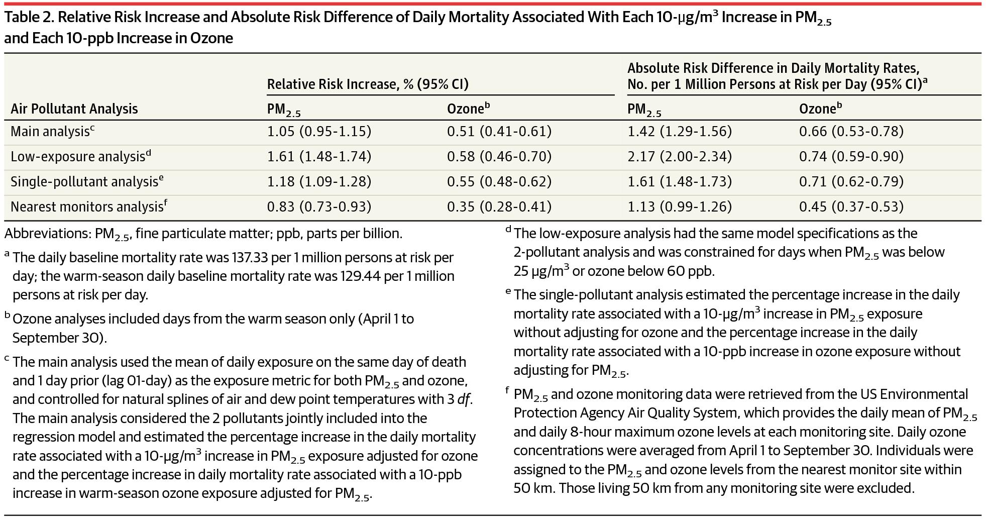 [JAMA最新论文]:空气污染短期暴露与老年人死亡率的相关性