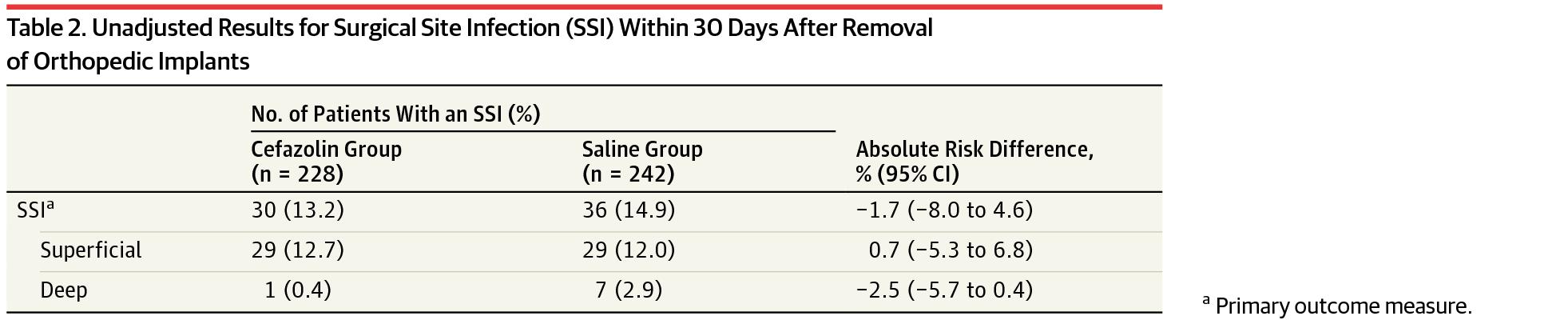 [JAMA最新论文]:预防性抗生素对去除用于治疗足、踝及小腿骨科的骨科植入物后手术部位感染的影响