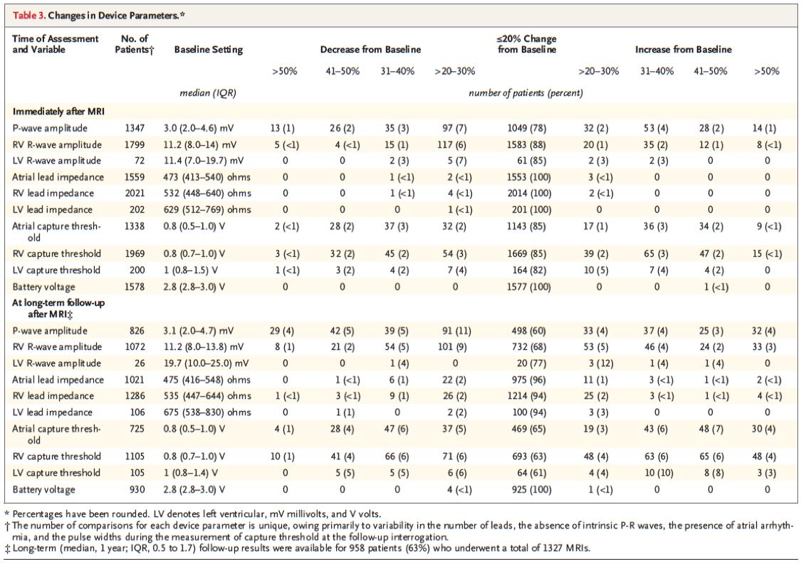[NEJM最新论文]:植入心脏装置患者核磁共振检查的安全性