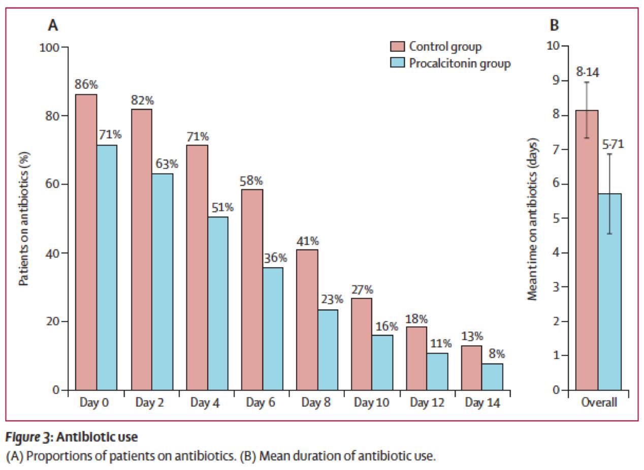 [Lancet Infect Dis最新论文]:降钙素原指导抗生素治疗对急性呼吸道感染患者病死率的影响:患者水平meta分析