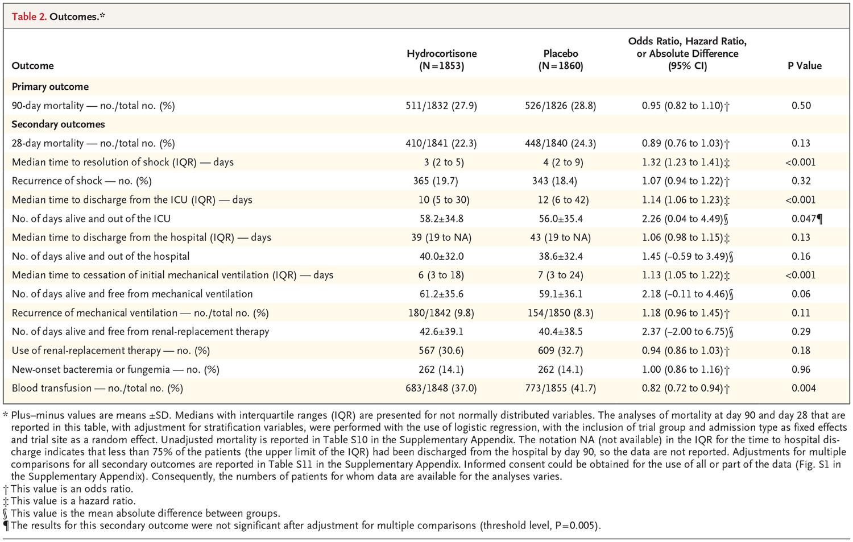 [NEJM在线发表]:ADRENAL研究显示,糖皮质激素不能改善感染性休克患者90天病死率