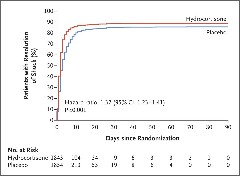 [MEDSCAPE]: 激素治疗加速感染性休克恢复,但无生存率获益