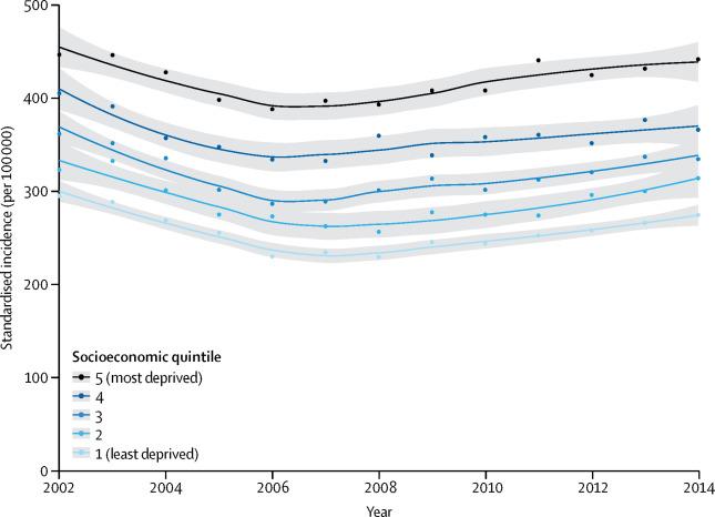 [Lancet发表论文]:英国心衰发病率的变化趋势