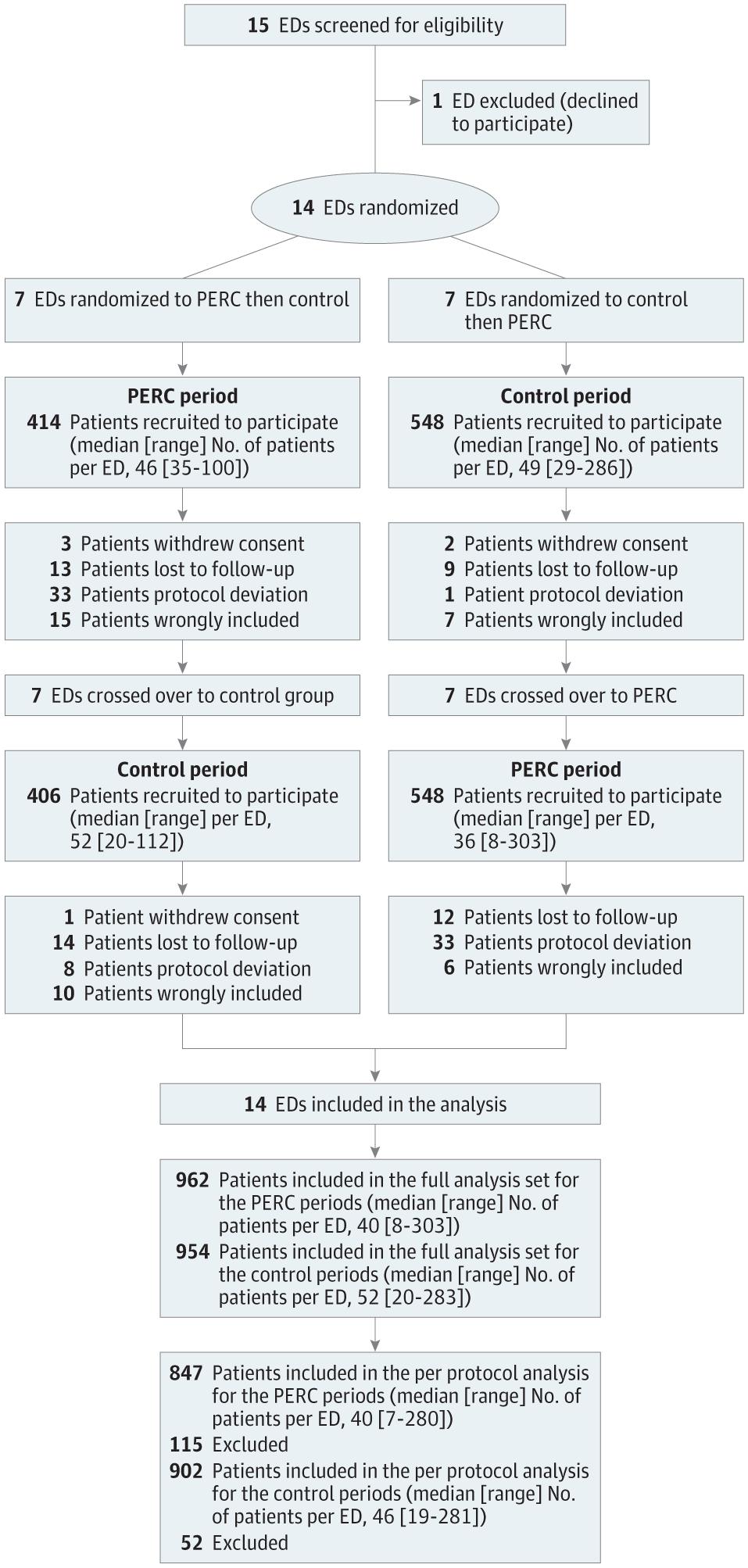 [JAMA发表文章]:PERC有助于极低危患者排除肺栓塞诊断