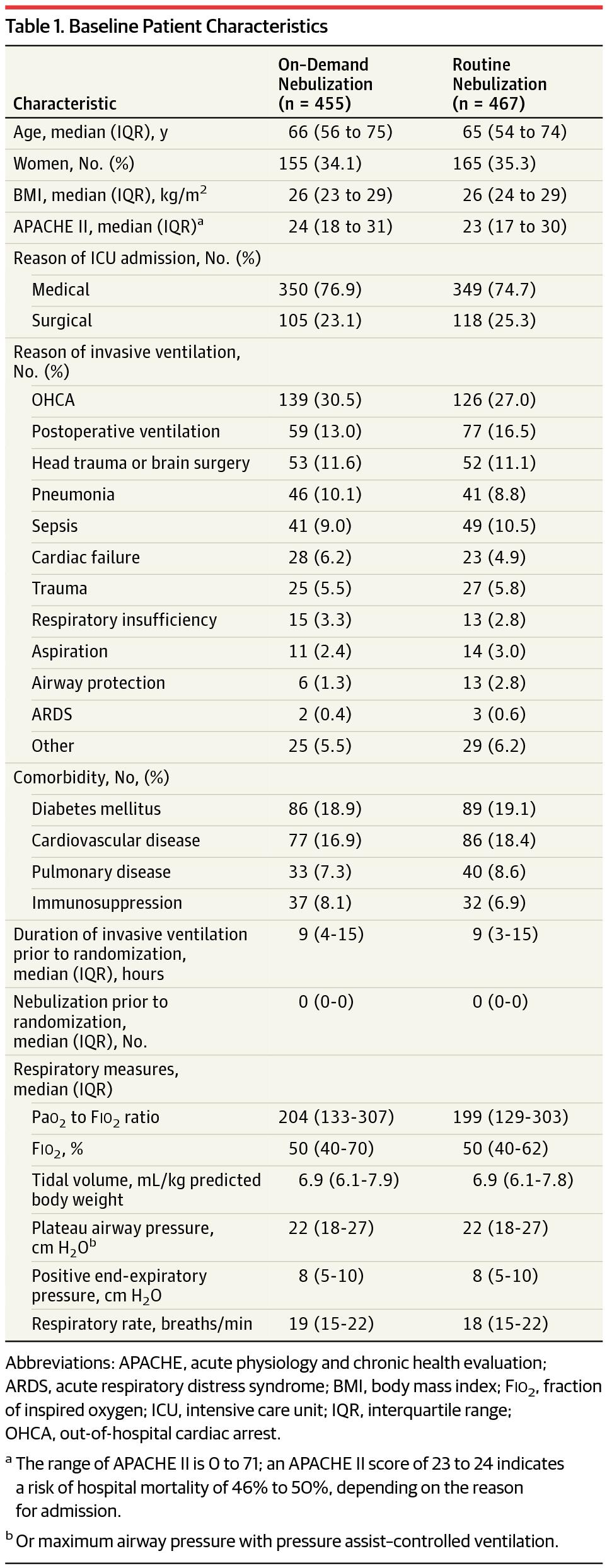 [JAMA在线发表]:常规雾化乙酰半胱氨酸及沙丁胺醇不缩短ICU患者机械通气时间