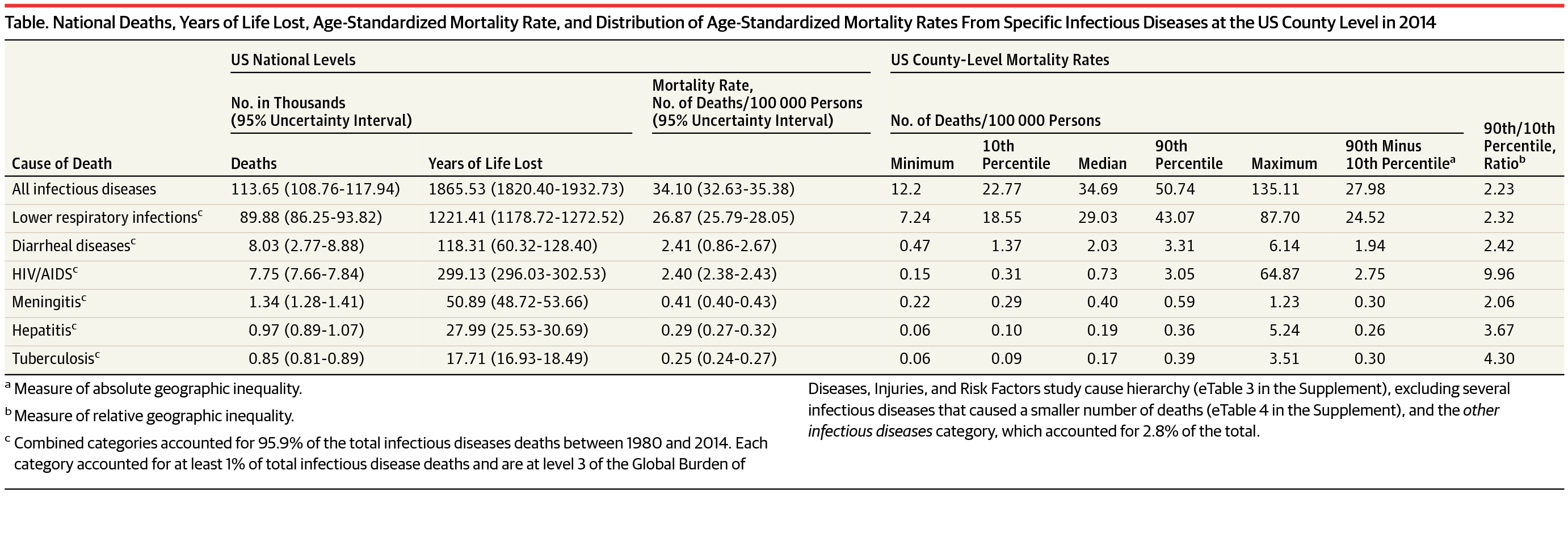 [JAMA最新发表]:1980-2014年美国感染性疾病死亡率的变化趋势
