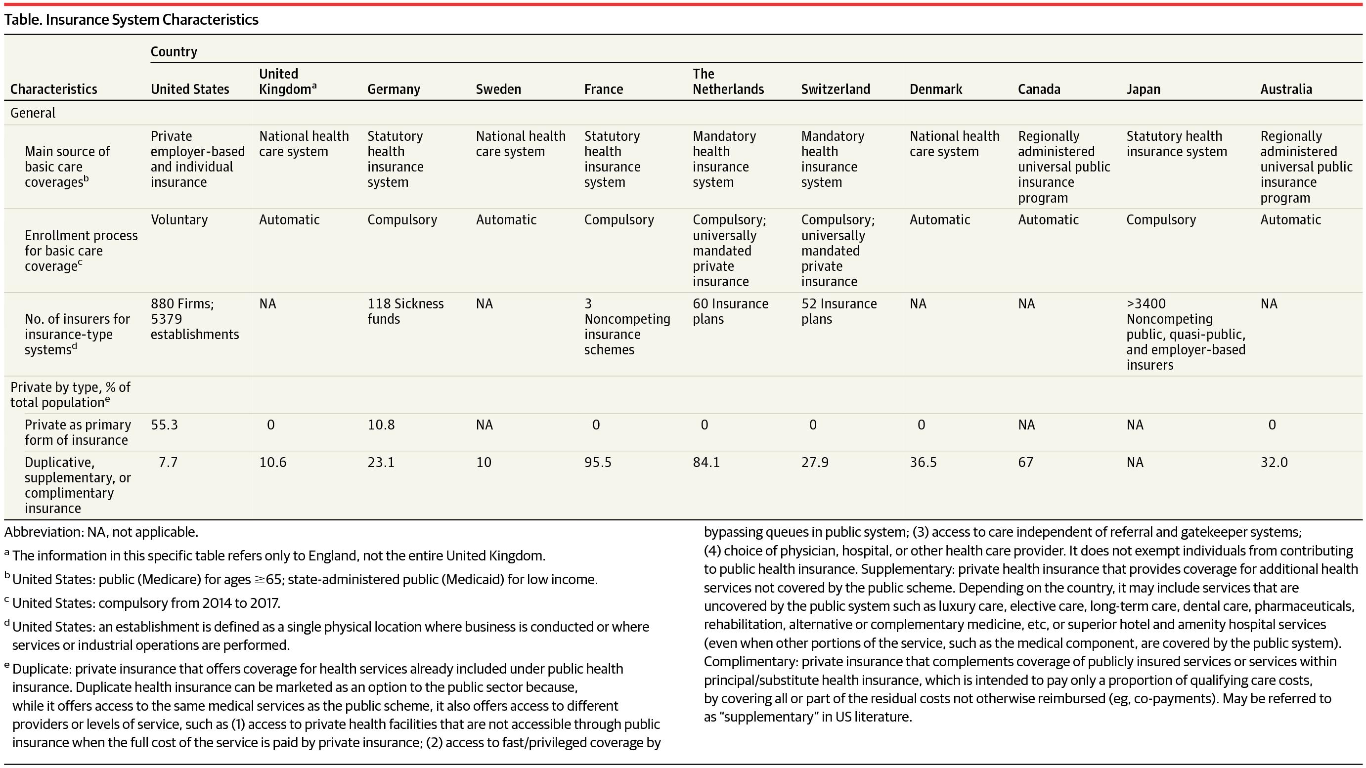 [JAMA最新论文]:美国及其他高收入国家的医疗卫生费用