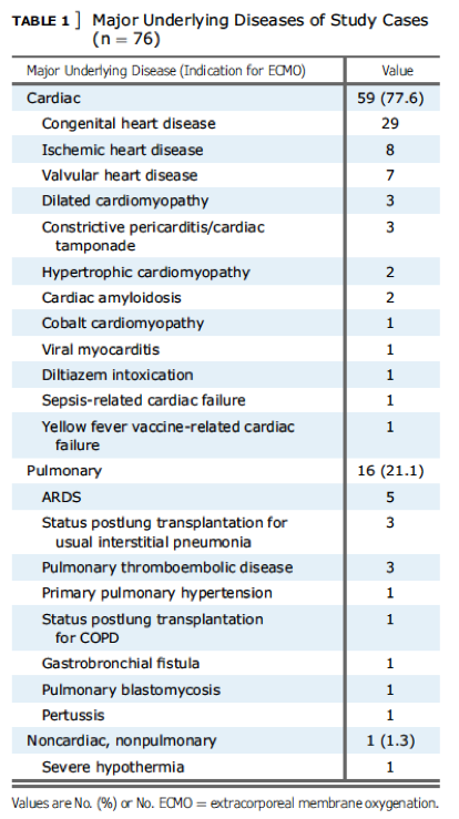 [CHEST最新论文]: 接受ECMO治疗患者的肺部组织病理学发现
