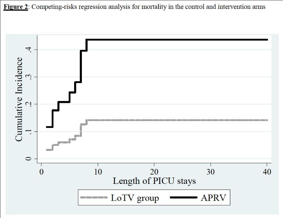 [MEDSCAPE述评]:得到阴性结果的APRV治疗ARDS的临床试验