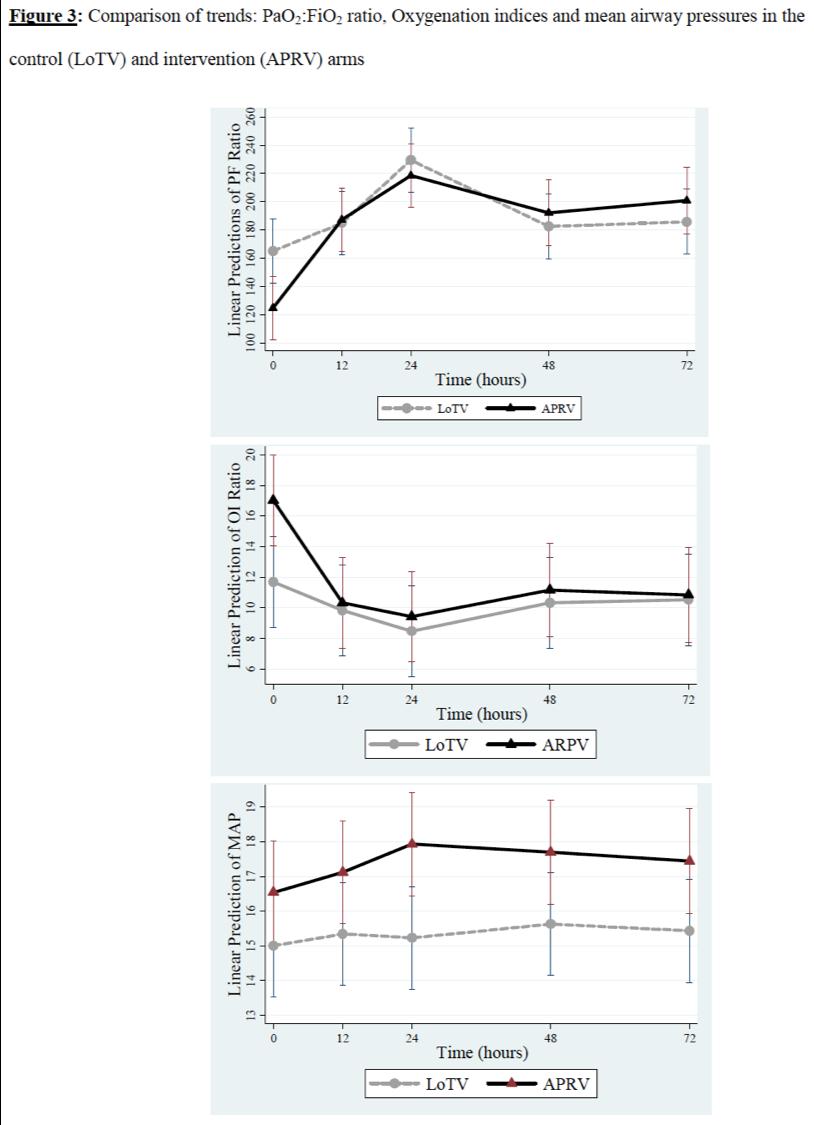 [Blue Journal在线发表]:RCT显示,APRV增加ARDS患儿病死率
