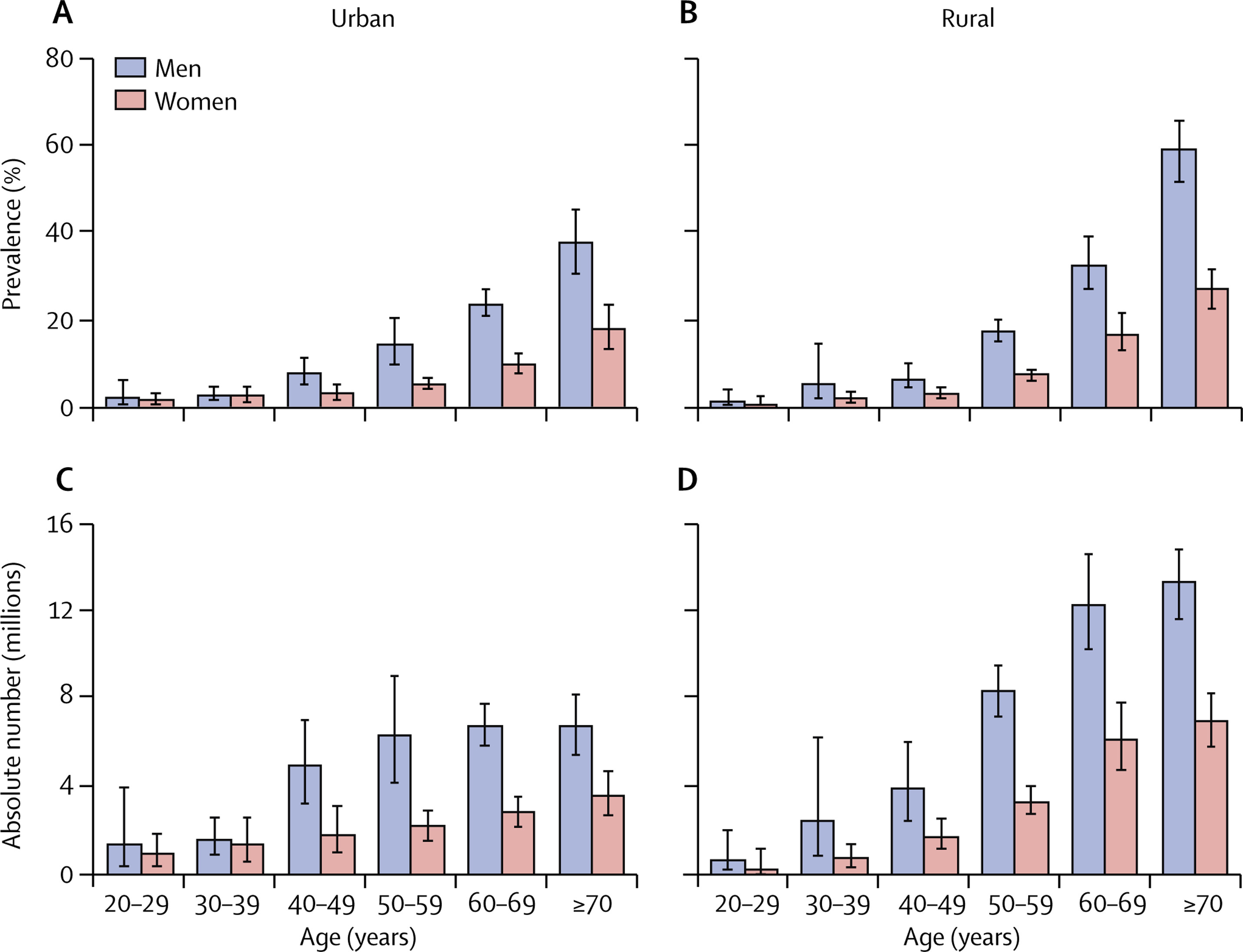 [Lancet在线发表]:中国的COPD患病率及危险因素:一项全国横断面研究