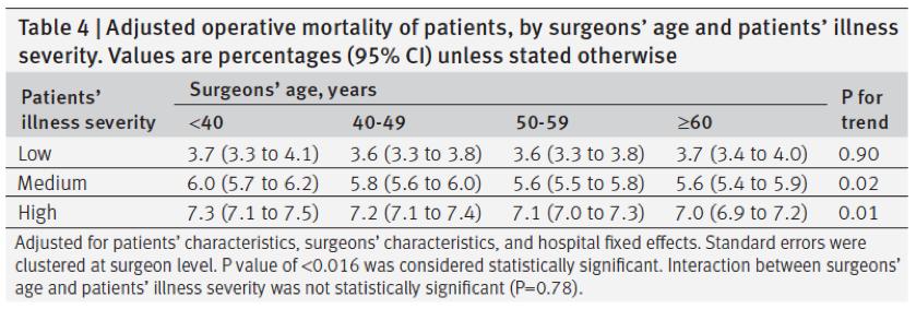 [BMJ最新论文]:外科医生性别年龄与老年外科患者病死率