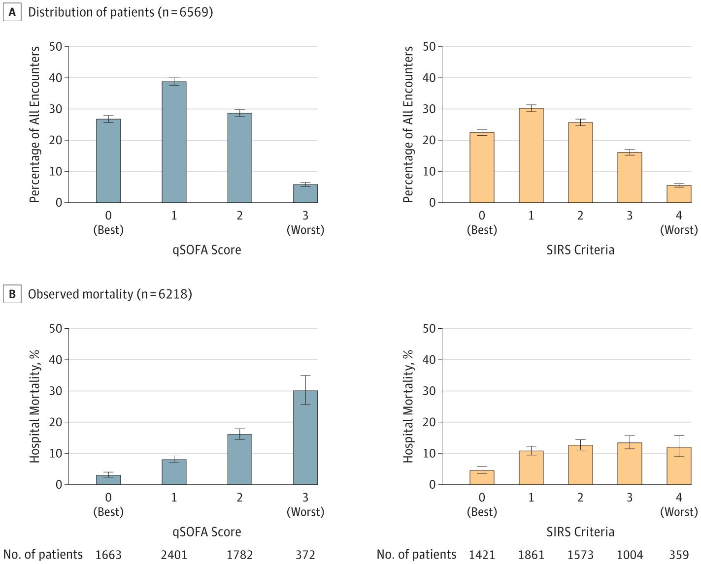 [JAMA在线发表]: 中低收入国家疑似感染成年患者qSOFA评分与过高的住院病死率相关