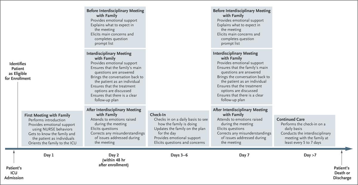 [NEJM发表论文]:ICU中家庭支持干预措施的随机试验
