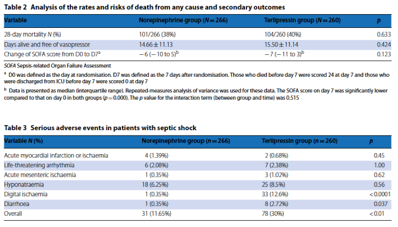 [Intensive Care Med在线发表]:特利加压素不降低感染性休克病死率,增加不良事件发生率