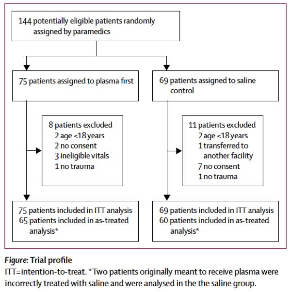 [Lancet最新论文]: 紧急地面转运期间首先输注血浆治疗失血性休克