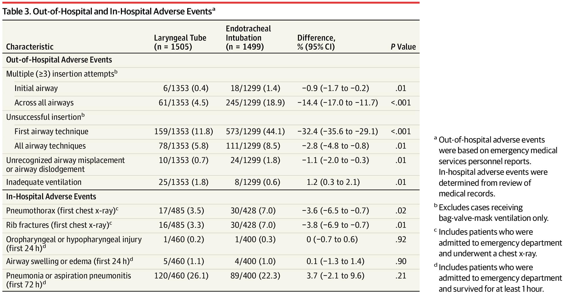 [JAMA最新论文]:初始置入喉罩或气管插管对院外心跳骤停成年患者72小时生存率的影响