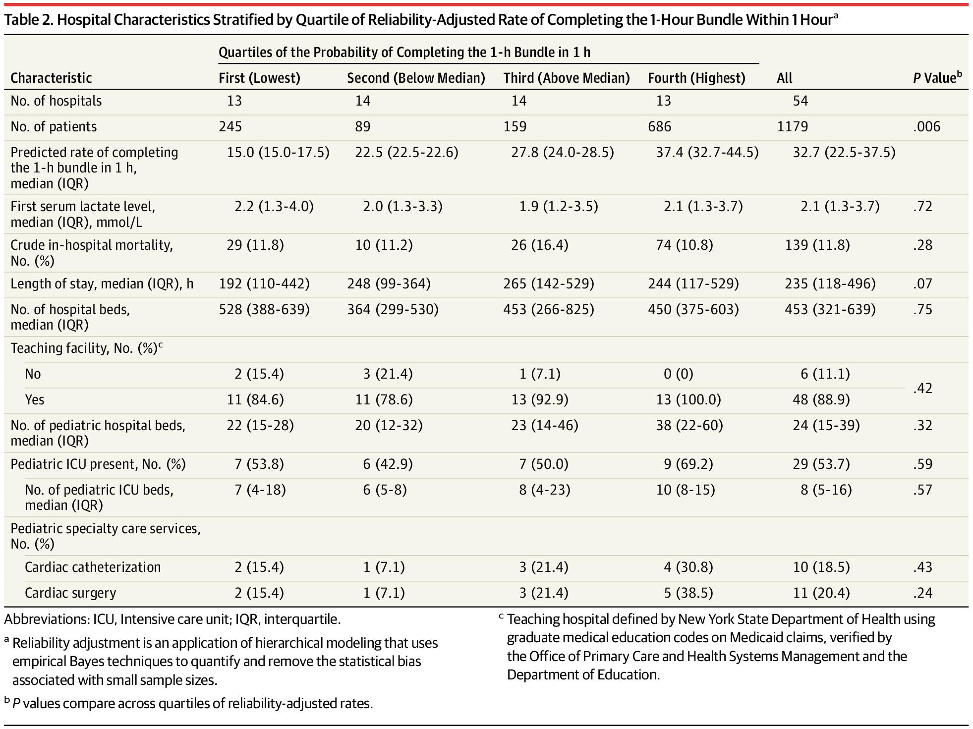 [JAMA最新论文]:纽约全身性感染强制治疗措施与全身性感染患儿住院病死率的相关性