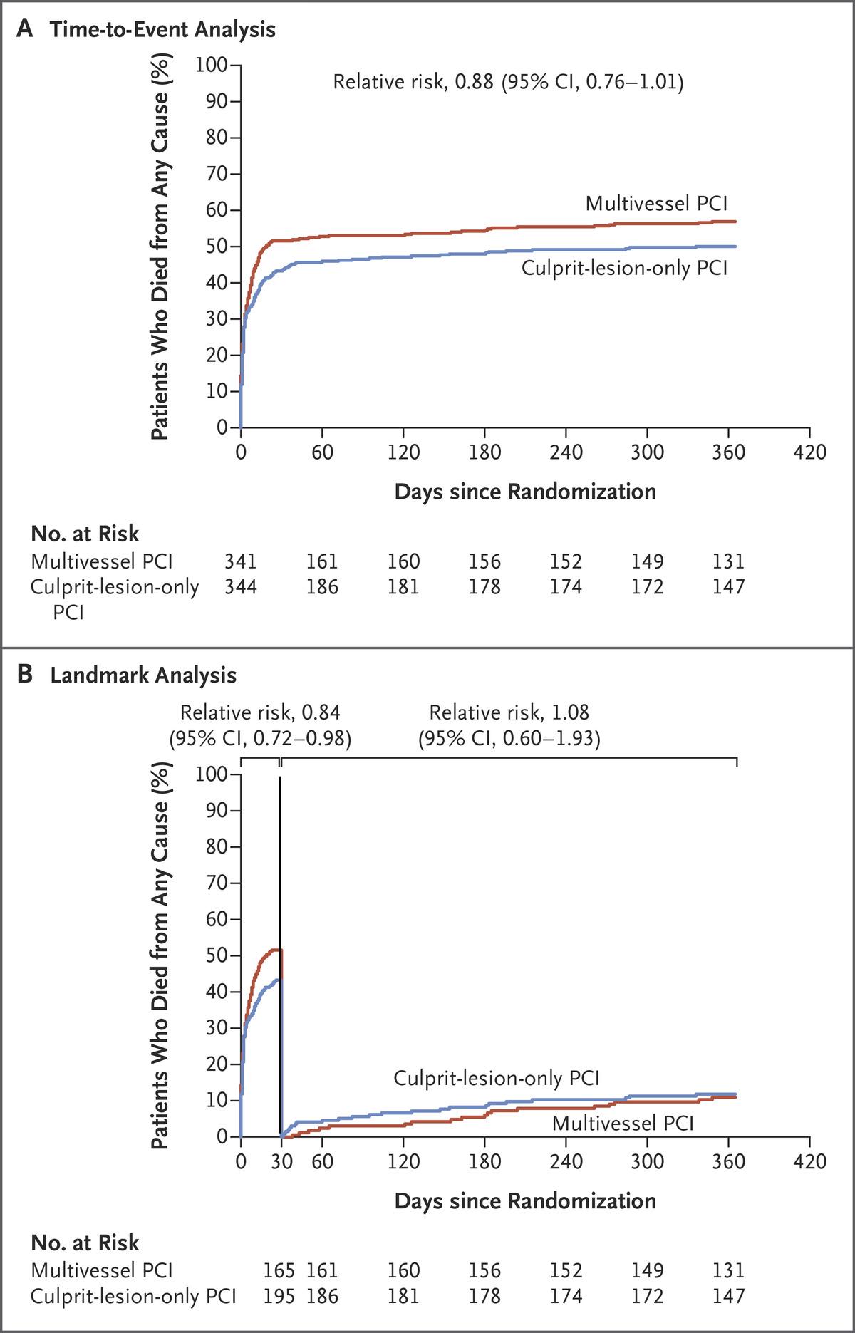 [NEJM在线发表]:心源性休克患者PCI策略对一年预后的影响