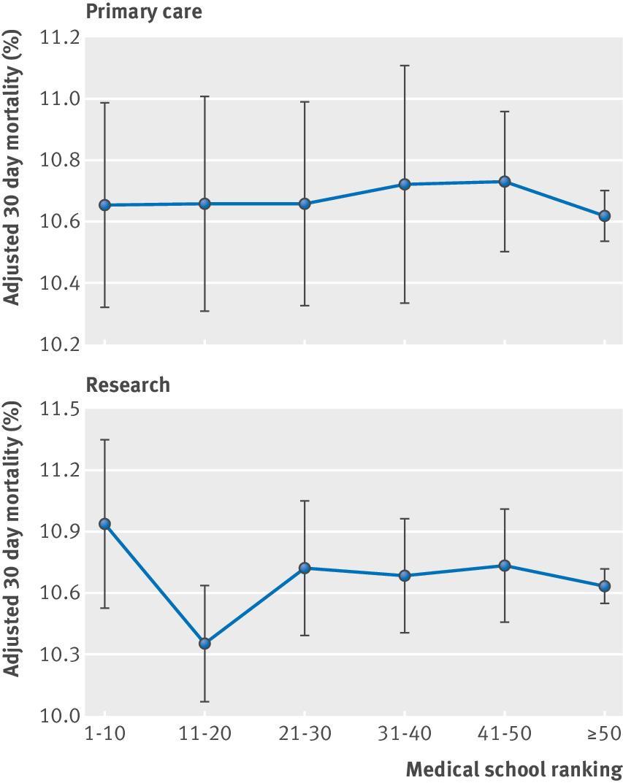[BMJ论文]:临床医生毕业医学院排名与患者临床预后及医疗费用的相关性