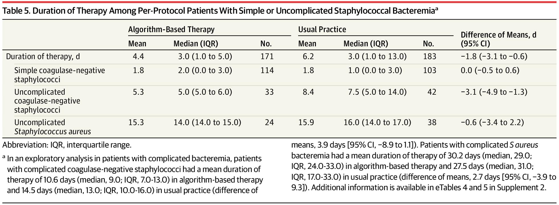 [JAMA最新论文]:基于方案治疗与常规治疗金黄色葡萄球菌菌血症的临床疗效与严重不良事件