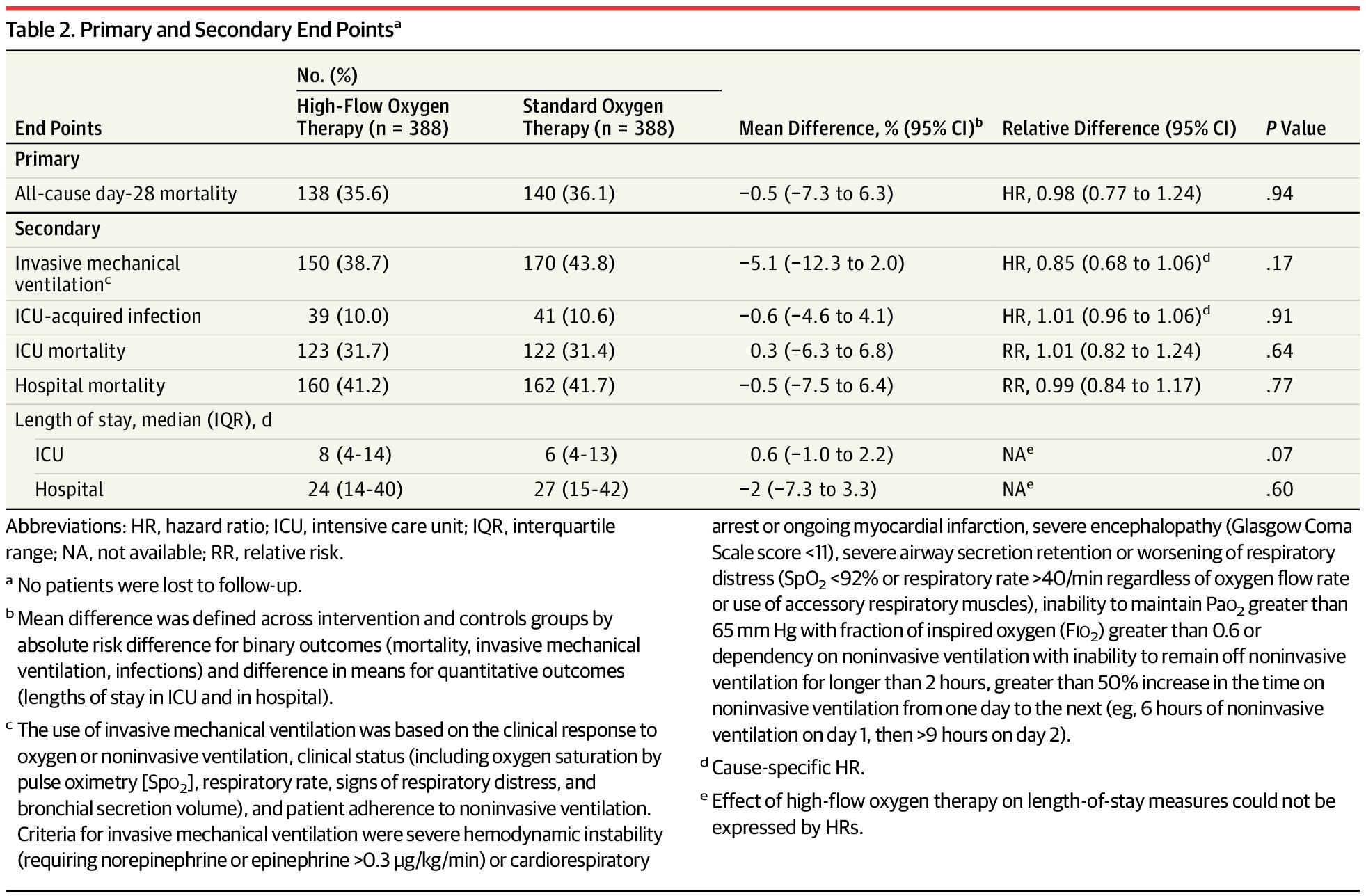 [JAMA在线发表]:高流量鼻导管氧疗不能降低合并急性呼吸功能衰竭的免疫功能抑制患者28天病死率
